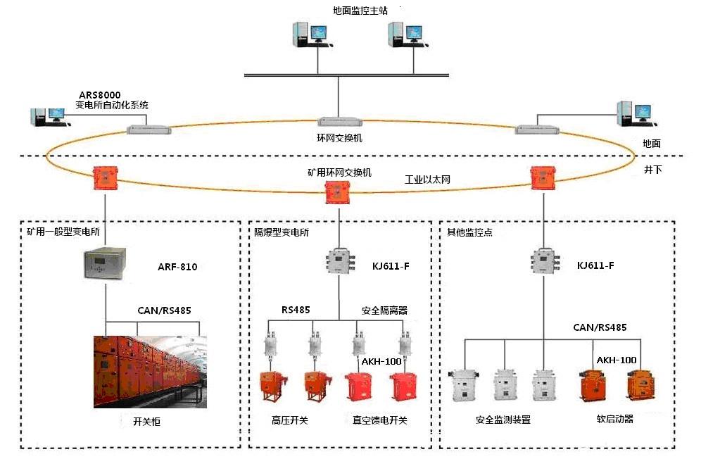 煤矿用电力监控系统