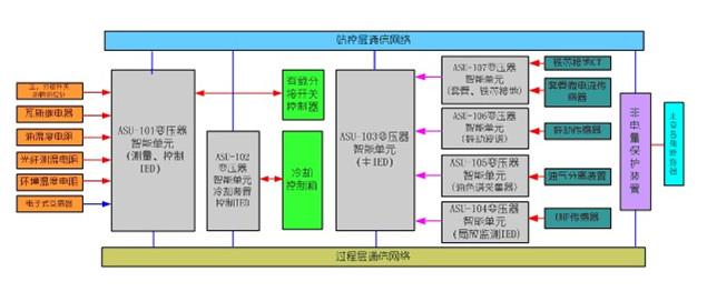 ATSU1000变压器智能组件